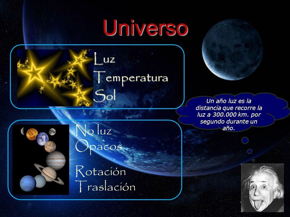 Universo LuzTemperaturaSol Un año luz es la distancia que recorre la luz a 300.000 km. por segundo durante un año. No luz Opacos Rotación Traslación