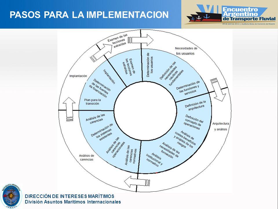 YOUR LOGO DIRECCIÓN DE INTERESES MARÍTIMOS División Asuntos Marítimos Internacionales PASOS PARA LA IMPLEMENTACION