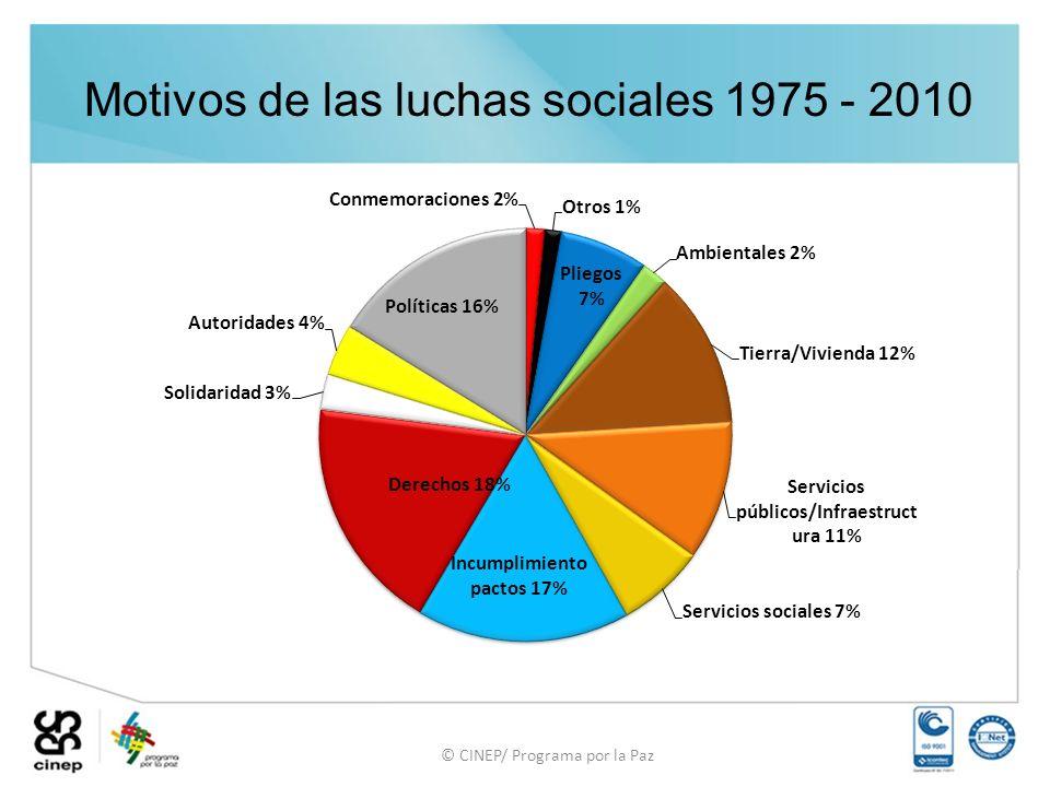 © CINEP/ Programa por la Paz Motivos de las luchas sociales 1975 - 2010
