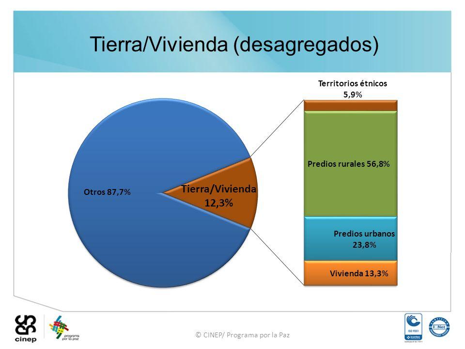 © CINEP/ Programa por la Paz Tierra/Vivienda (desagregados)