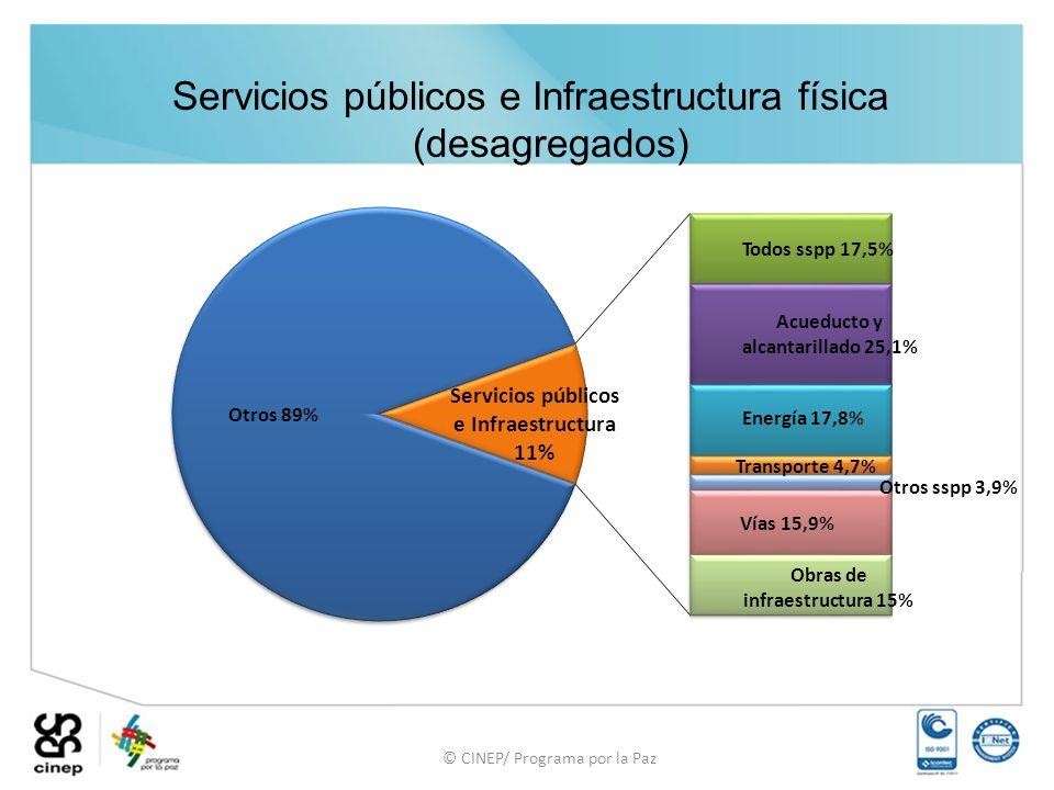 © CINEP/ Programa por la Paz Servicios públicos e Infraestructura física (desagregados)