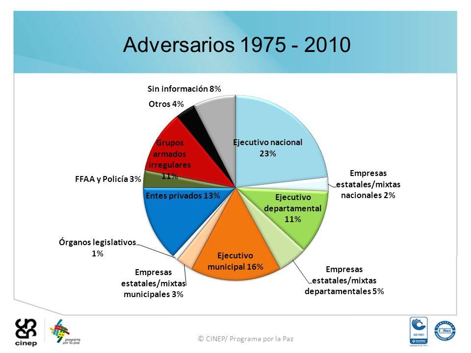 © CINEP/ Programa por la Paz Adversarios 1975 - 2010