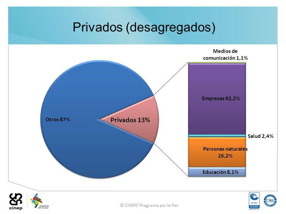 © CINEP/ Programa por la Paz Privados (desagregados)