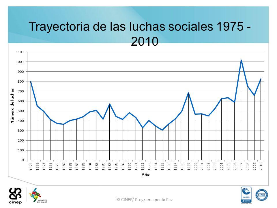 Trayectoria de las luchas sociales 1975 - 2010 © CINEP/ Programa por la Paz