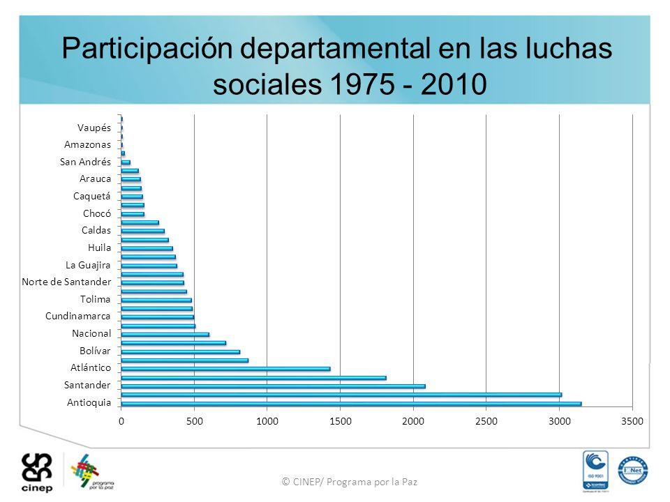 © CINEP/ Programa por la Paz Participación departamental en las luchas sociales 1975 - 2010
