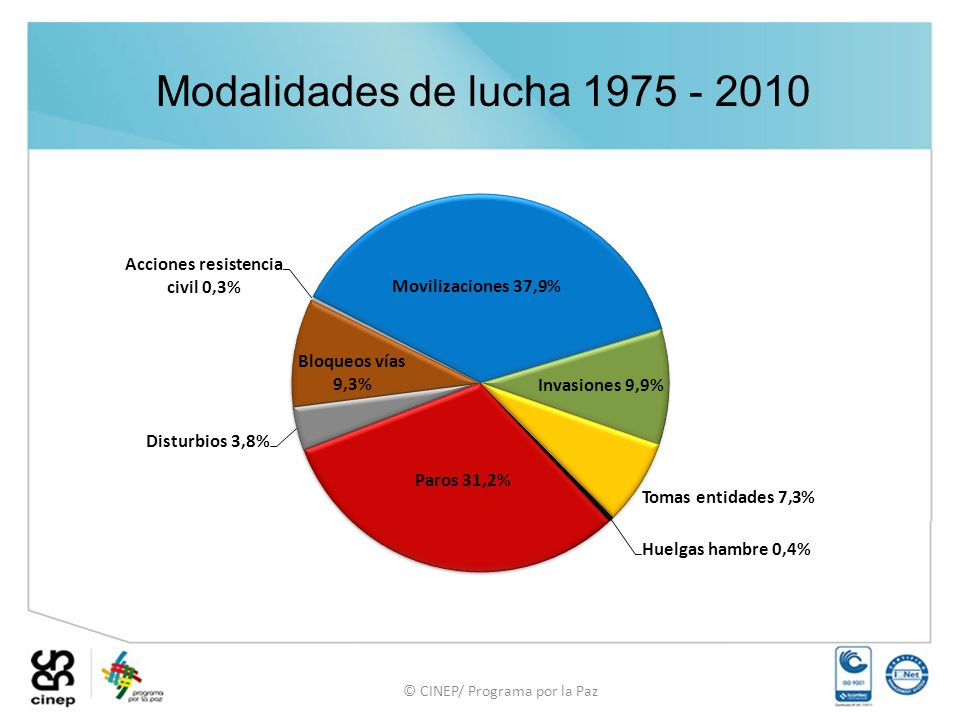 Modalidades de lucha 1975 - 2010 © CINEP/ Programa por la Paz