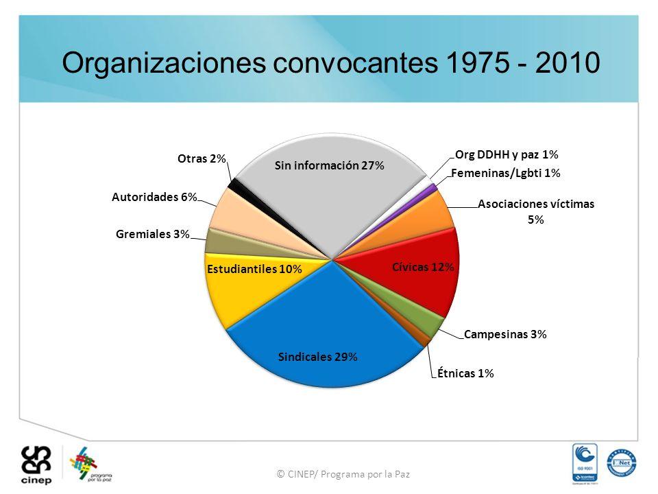 Organizaciones convocantes 1975 - 2010 © CINEP/ Programa por la Paz
