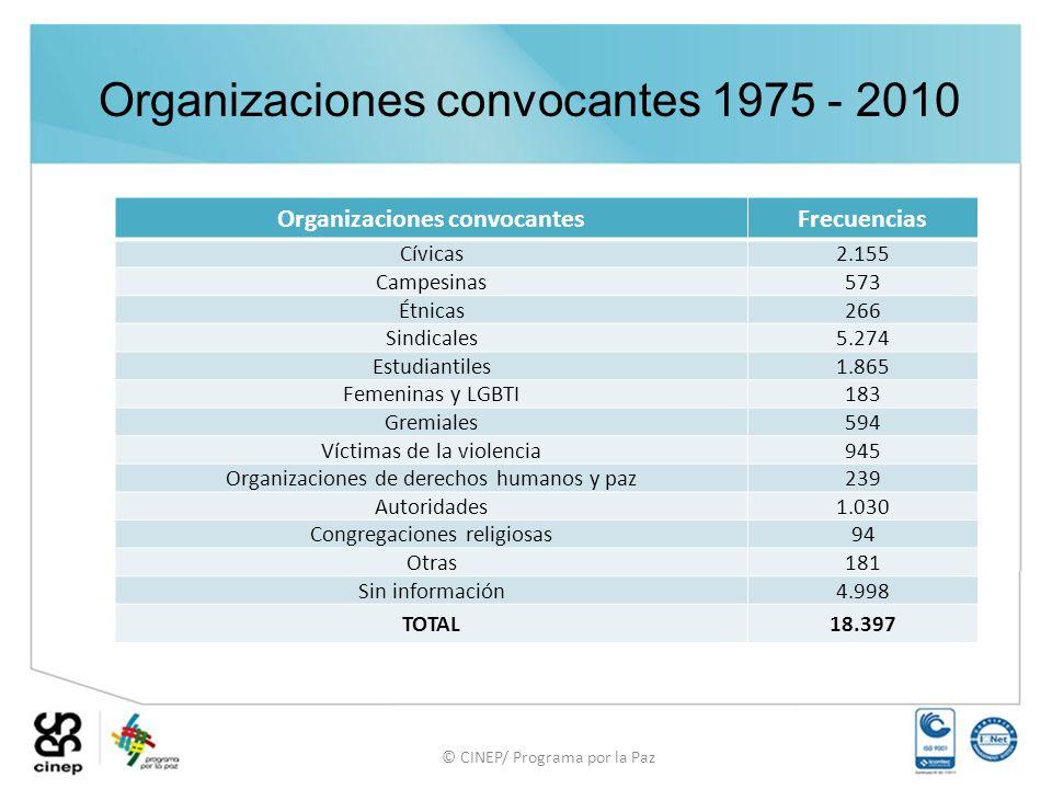 Organizaciones convocantes 1975 - 2010 © CINEP/ Programa por la Paz Organizaciones convocantesFrecuencias Cívicas 2.155 Campesinas573 Étnicas266 Sindicales5.274 Estudiantiles1.865 Femeninas y LGBTI183 Gremiales594 Víctimas de la violencia945 Organizaciones de derechos humanos y paz239 Autoridades1.030 Congregaciones religiosas94 Otras181 Sin información4.998 TOTAL18.397