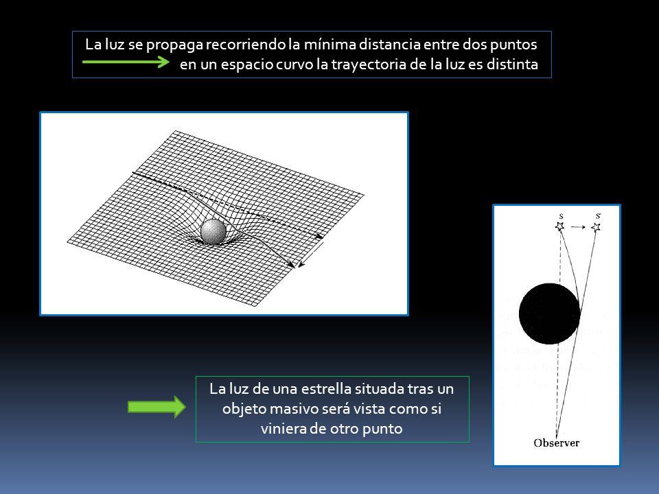 La luz se propaga recorriendo la mínima distancia entre dos puntos en un espacio curvo la trayectoria de la luz es distinta La luz de una estrella sit