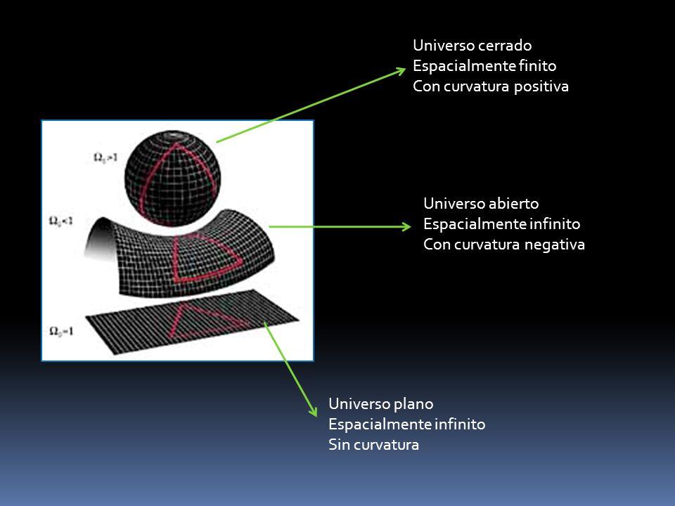 Universo cerrado Espacialmente finito Con curvatura positiva Universo abierto Espacialmente infinito Con curvatura negativa Universo plano Espacialmen