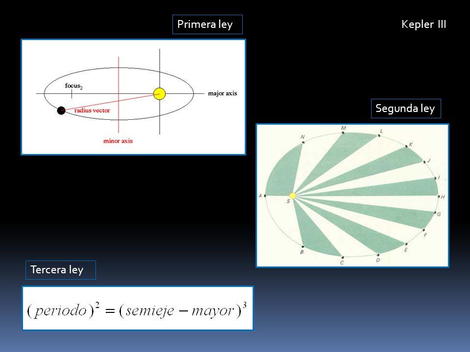 Kepler III Primera ley Segunda ley Tercera ley