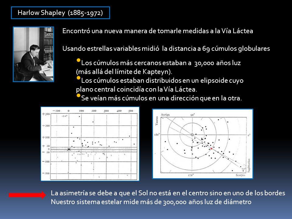 Harlow Shapley (1885-1972) Encontró una nueva manera de tomarle medidas a la Vía Láctea Usando estrellas variables midió la distancia a 69 cúmulos glo