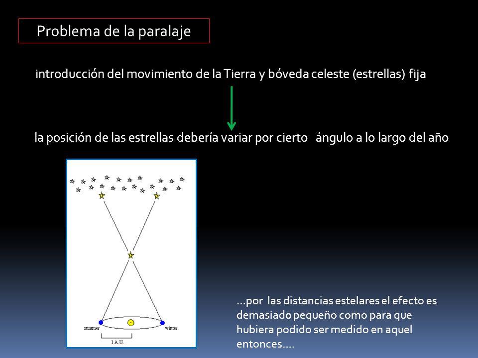 Problema de la paralaje introducción del movimiento de la Tierra y bóveda celeste (estrellas) fija la posición de las estrellas debería variar por cie