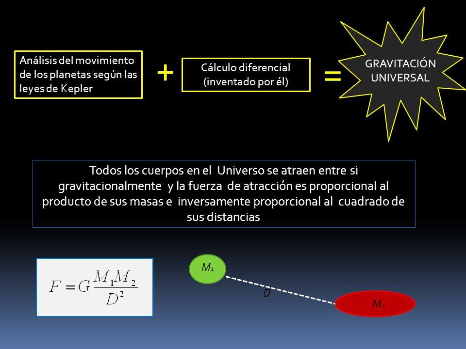 Análisis del movimiento de los planetas según las leyes de Kepler + Cálculo diferencial (inventado por él) = GRAVITACIÓN UNIVERSAL Todos los cuerpos e