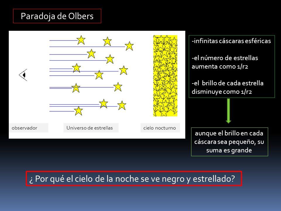 Paradoja de Olbers cielo nocturnoUniverso de estrellasobservador -infinitas cáscaras esféricas -el número de estrellas aumenta como 1/r2 -el brillo de