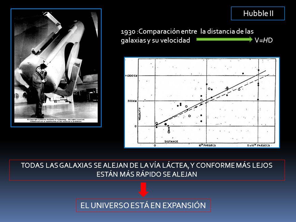 Hubble II 1930 :Comparación entre la distancia de las galaxias y su velocidad V=HD TODAS LAS GALAXIAS SE ALEJAN DE LA VÍA LÁCTEA, Y CONFORME MÁS LEJOS