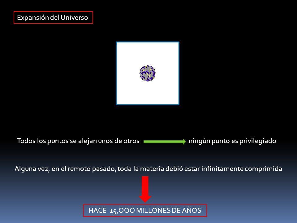 Expansión del Universo Todos los puntos se alejan unos de otros ningún punto es privilegiado Alguna vez, en el remoto pasado, toda la materia debió es