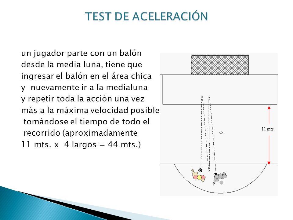 un jugador parte con un balón desde la media luna, tiene que ingresar el balón en el área chica y nuevamente ir a la medialuna y repetir toda la acció