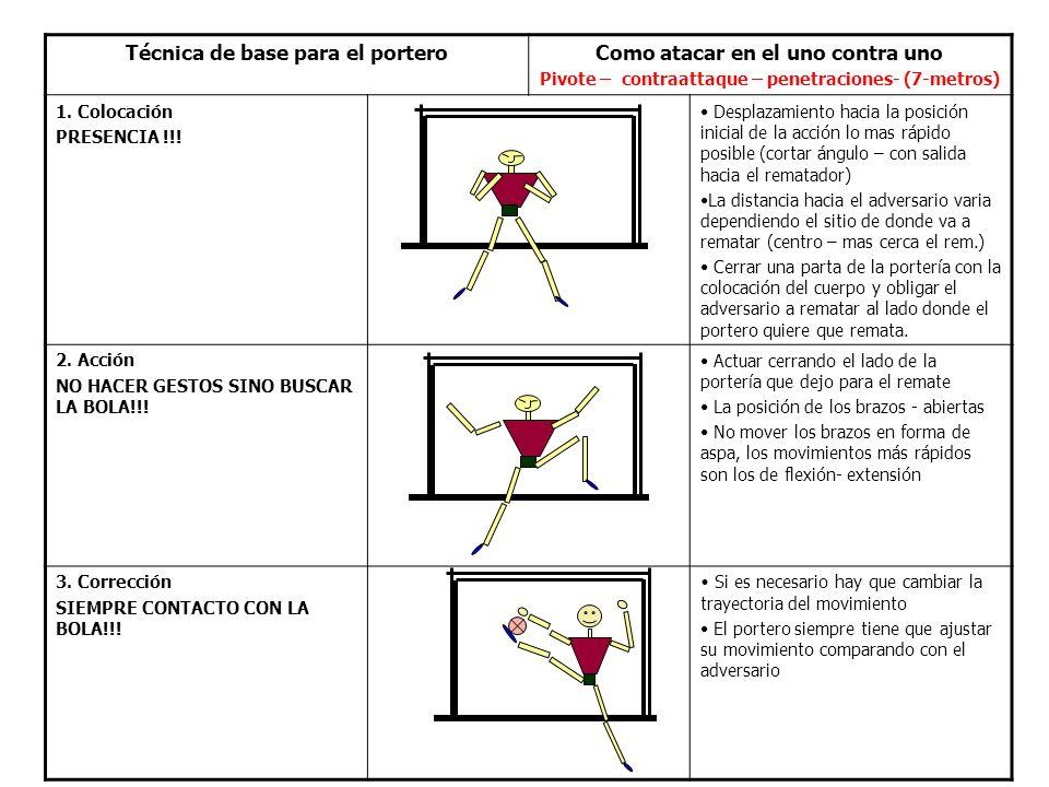 Técnica de base para el porteroComo atacar en el uno contra uno Pivote – contraattaque – penetraciones- (7-metros) 1.