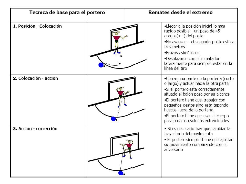 Tecnica de base para el porteroRemates desde el extremo 1.