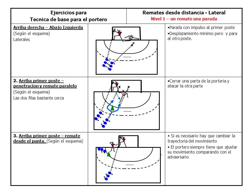 Ejercicios para Tecnica de base para el portero Remates desde distancia - Lateral Nivel 1 – un remate una parada Arriba derecha – Abajo Izquierda (Según el esquema) Laterales Parada con impulso al primer poste Desplazamiento minimo pero y para al otro poste.
