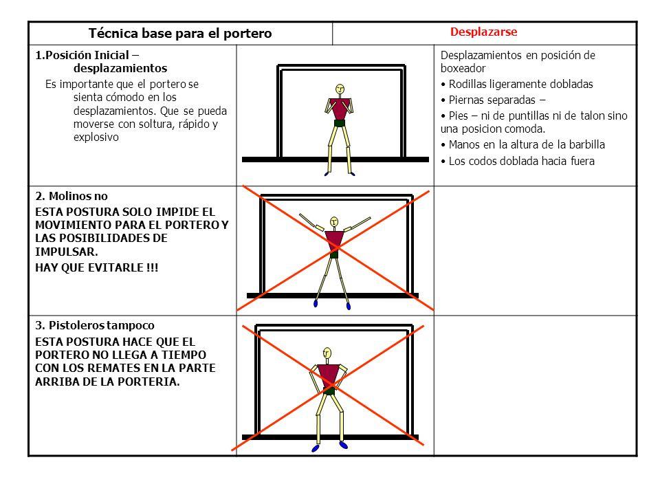 Técnica base para el portero Desplazarse 1.Posición Inicial – desplazamientos Es importante que el portero se sienta cómodo en los desplazamientos.