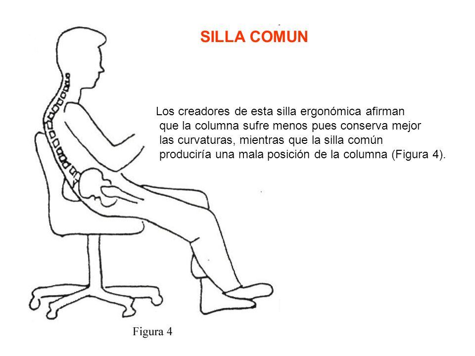 Los creadores de esta silla ergonómica afirman que la columna sufre menos pues conserva mejor las curvaturas, mientras que la silla común produciría una mala posición de la columna (Figura 4).
