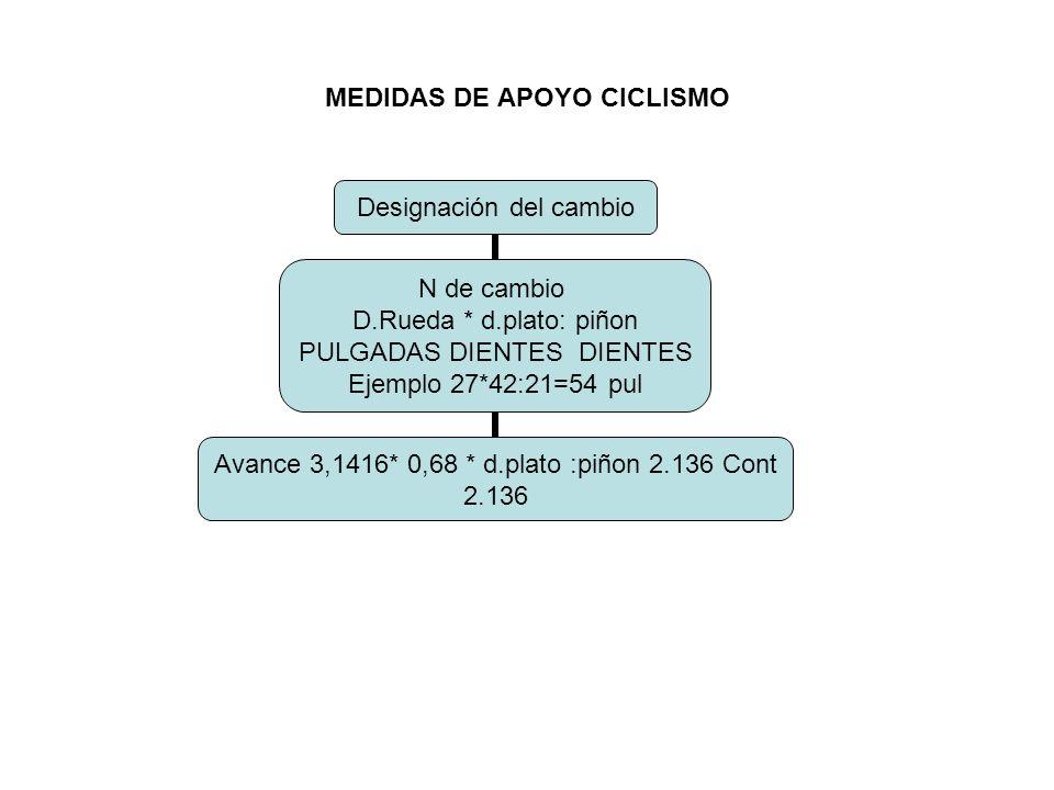 MEDIDAS DE APOYO CICLISMO Designación del cambio N de cambio D.Rueda * d.plato: piñon PULGADAS DIENTES DIENTES Ejemplo 27*42:21=54 pul Avance 3,1416* 0,68 * d.plato :piñon 2.136 Cont 2.136