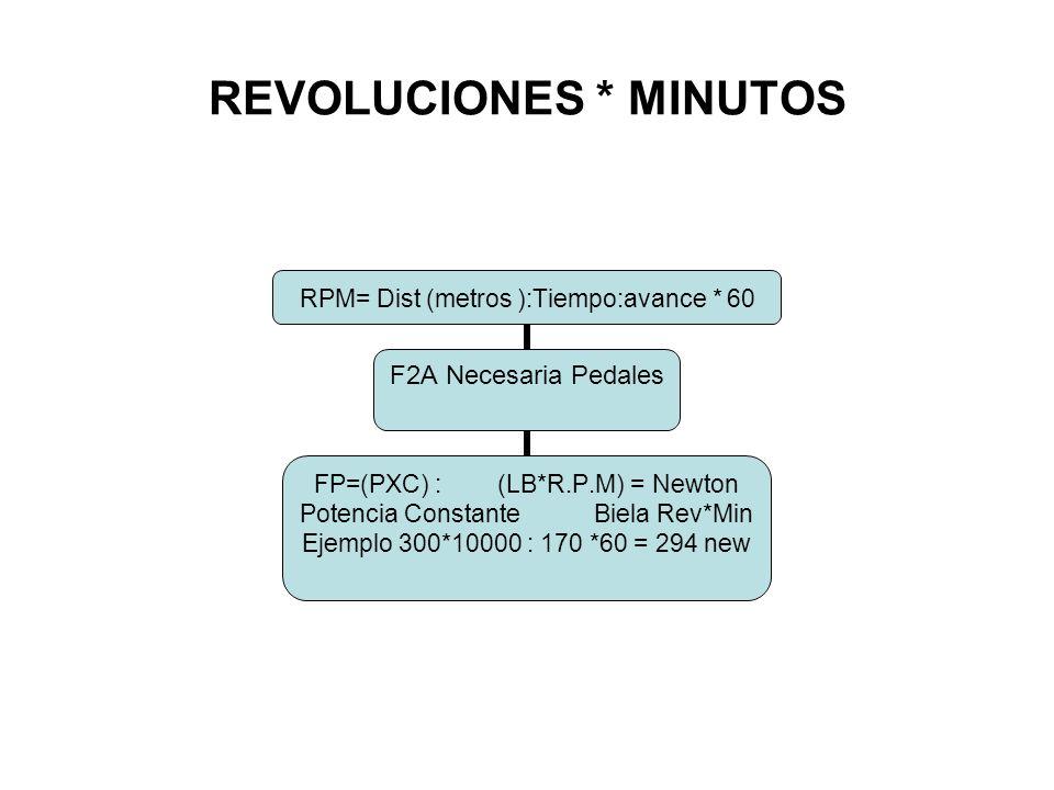 REVOLUCIONES * MINUTOS RPM= Dist (metros ):Tiempo:avance * 60 F2A Necesaria Pedales FP=(PXC) : (LB*R.P.M) = Newton Potencia Constante Biela Rev*Min Ejemplo 300*10000 : 170 *60 = 294 new