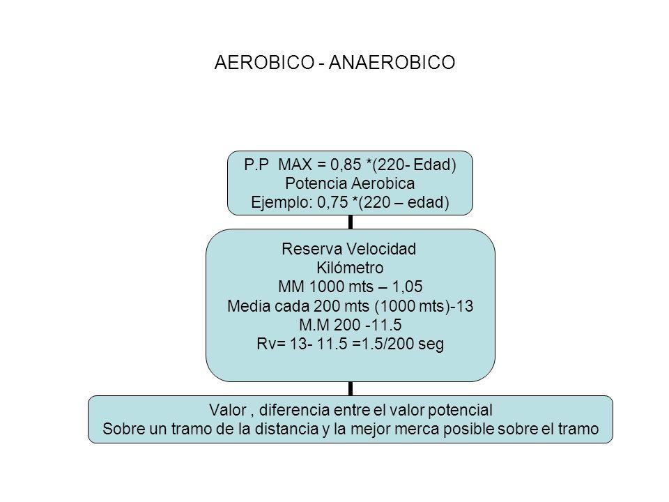 AEROBICO - ANAEROBICO P.P MAX = 0,85 *(220- Edad) Potencia Aerobica Ejemplo: 0,75 *(220 – edad) Reserva Velocidad Kilómetro MM 1000 mts – 1,05 Media cada 200 mts (1000 mts)-13 M.M 200 -11.5 Rv= 13- 11.5 =1.5/200 seg Valor, diferencia entre el valor potencial Sobre un tramo de la distancia y la mejor merca posible sobre el tramo