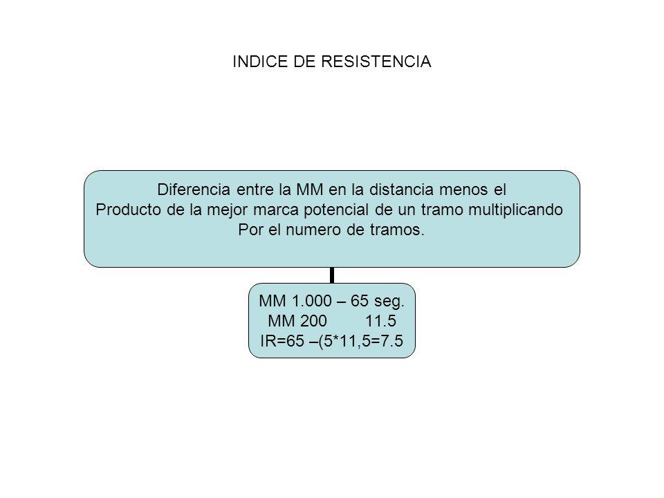 INDICE DE RESISTENCIA Diferencia entre la MM en la distancia menos el Producto de la mejor marca potencial de un tramo multiplicando Por el numero de tramos.