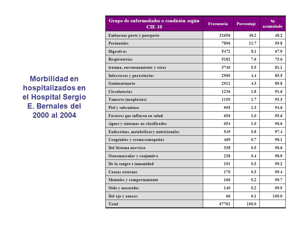 Grupo de enfermedades o condición segùn CIE-10 FrecuenciaPorcentaje % acumulado Embarazo parto y puerperio3265648.2 Perinatales789611.759.8 Digestivas
