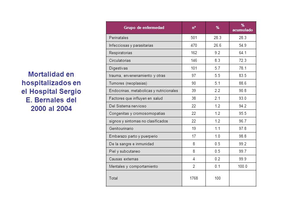 Grupo de enfermedadnº% % acumulado Perinatales50128.3 Infecciosas y parasitarias47026.654.9 Respiratorias1629.264.1 Circulatorias1468.372.3 Digestivas