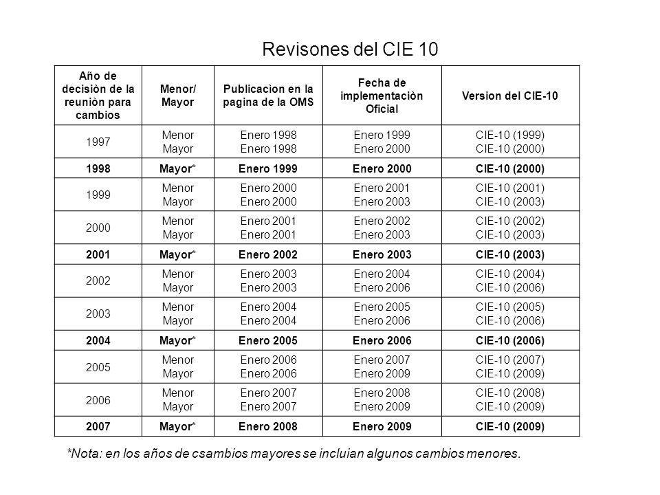 Año de decisiòn de la reuniòn para cambios Menor/ Mayor Publicacìon en la pagina de la OMS Fecha de implementaciòn Oficial Version del CIE-10 1997 Men