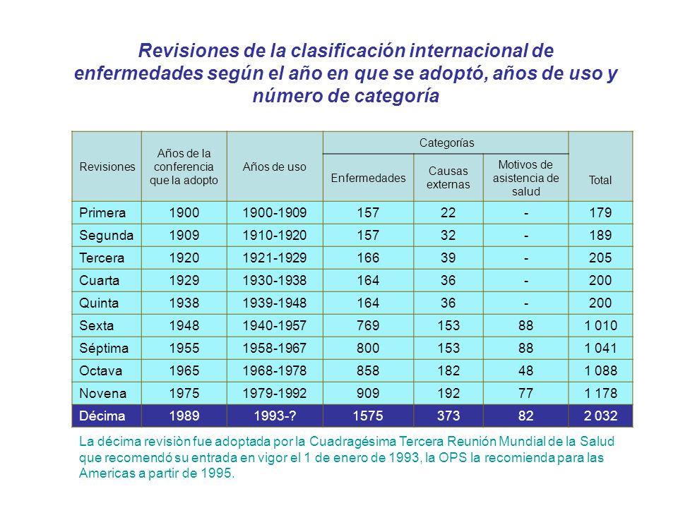 Revisiones de la clasificación internacional de enfermedades según el año en que se adoptó, años de uso y número de categoría Revisiones Años de la co