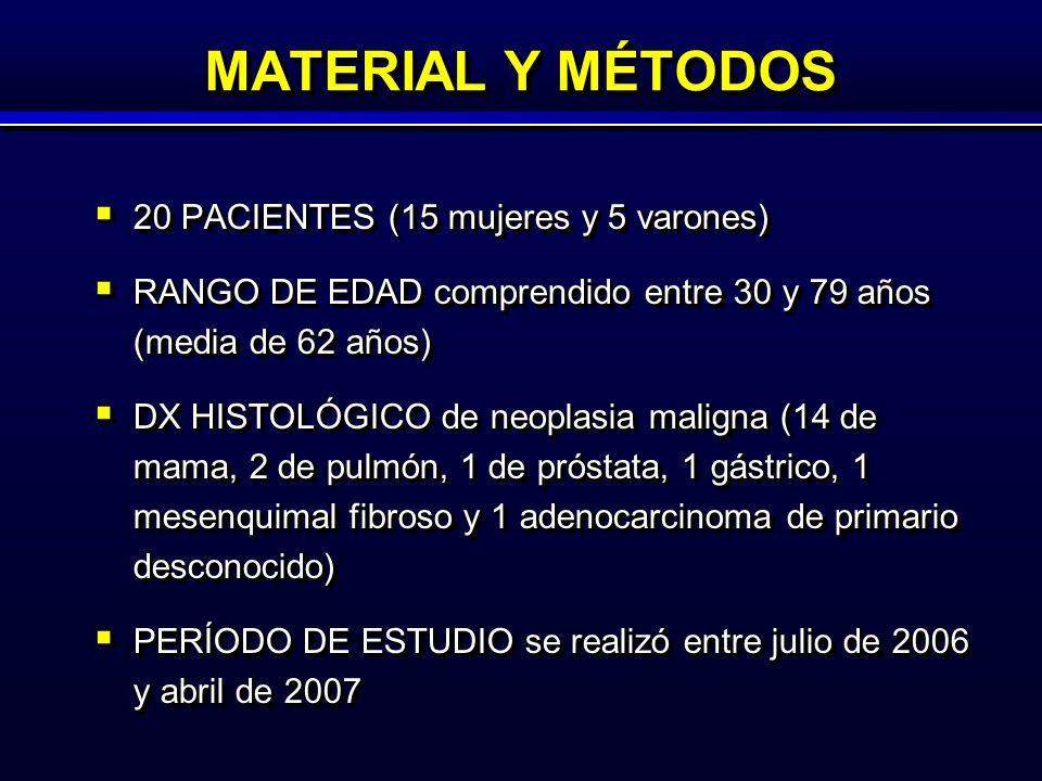 MATERIAL Y MÉTODOS 20 PACIENTES (15 mujeres y 5 varones) 20 PACIENTES (15 mujeres y 5 varones) RANGO DE EDAD comprendido entre 30 y 79 años (media de 62 años) RANGO DE EDAD comprendido entre 30 y 79 años (media de 62 años) DX HISTOLÓGICO de neoplasia maligna (14 de mama, 2 de pulmón, 1 de próstata, 1 gástrico, 1 mesenquimal fibroso y 1 adenocarcinoma de primario desconocido) DX HISTOLÓGICO de neoplasia maligna (14 de mama, 2 de pulmón, 1 de próstata, 1 gástrico, 1 mesenquimal fibroso y 1 adenocarcinoma de primario desconocido) PERÍODO DE ESTUDIO se realizó entre julio de 2006 y abril de 2007 PERÍODO DE ESTUDIO se realizó entre julio de 2006 y abril de 2007 20 PACIENTES (15 mujeres y 5 varones) 20 PACIENTES (15 mujeres y 5 varones) RANGO DE EDAD comprendido entre 30 y 79 años (media de 62 años) RANGO DE EDAD comprendido entre 30 y 79 años (media de 62 años) DX HISTOLÓGICO de neoplasia maligna (14 de mama, 2 de pulmón, 1 de próstata, 1 gástrico, 1 mesenquimal fibroso y 1 adenocarcinoma de primario desconocido) DX HISTOLÓGICO de neoplasia maligna (14 de mama, 2 de pulmón, 1 de próstata, 1 gástrico, 1 mesenquimal fibroso y 1 adenocarcinoma de primario desconocido) PERÍODO DE ESTUDIO se realizó entre julio de 2006 y abril de 2007 PERÍODO DE ESTUDIO se realizó entre julio de 2006 y abril de 2007