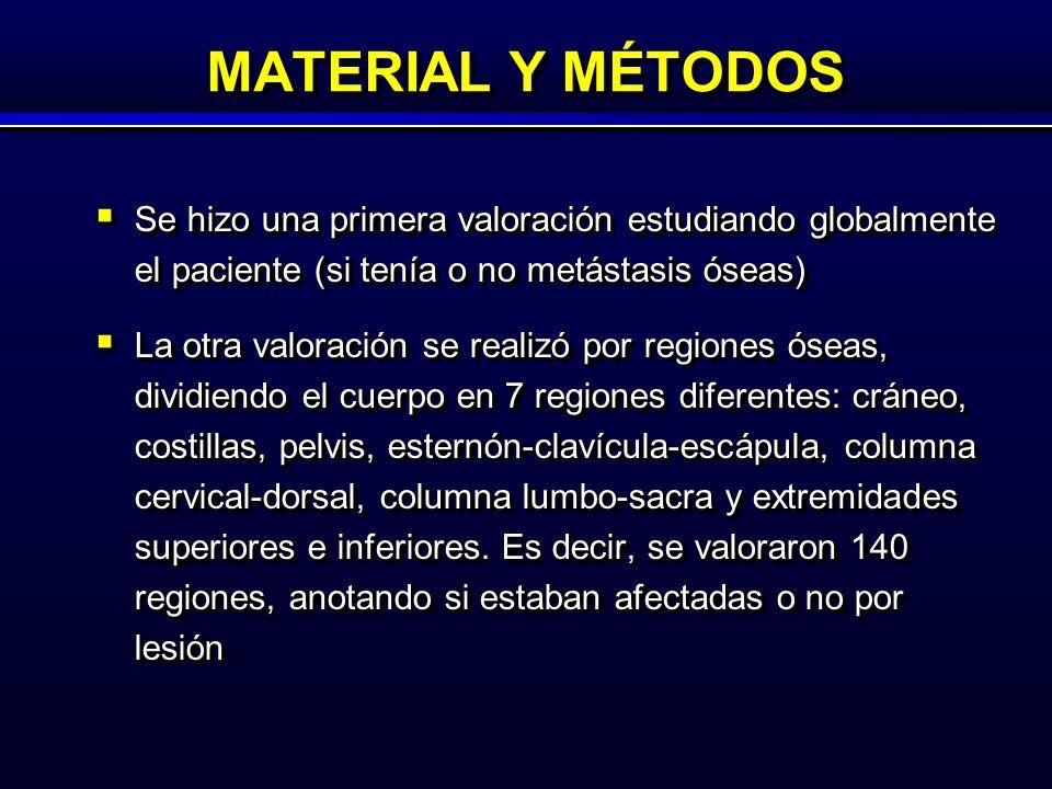MATERIAL Y MÉTODOS Se hizo una primera valoración estudiando globalmente el paciente (si tenía o no metástasis óseas) Se hizo una primera valoración e