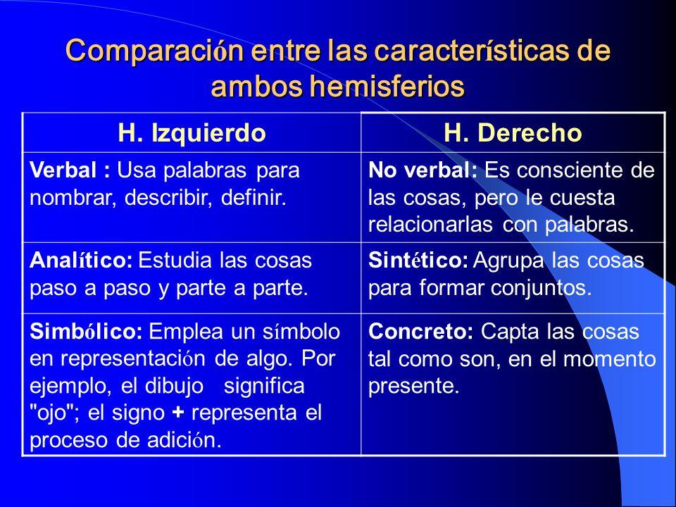 Comparaci ó n entre las caracter í sticas de ambos hemisferios H. IzquierdoH. Derecho Verbal : Usa palabras para nombrar, describir, definir. No verba