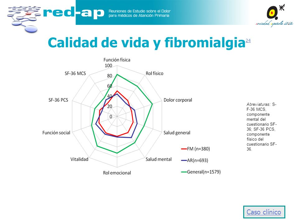 Calidad de vida y fibromialgia 24 24 Caso clínico Abreviaturas: S- F-36 MCS, componente mental del cuestionario SF- 36; SF-36 PCS, componente físico d