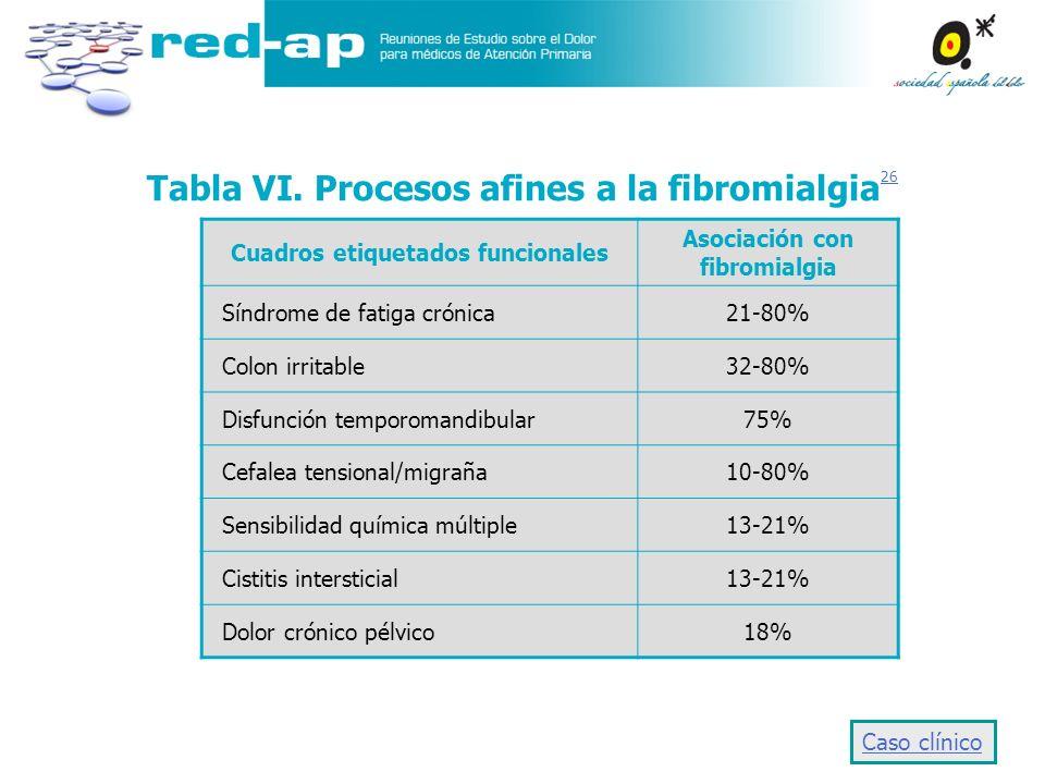 Tabla VI. Procesos afines a la fibromialgia 26 26 Cuadros etiquetados funcionales Asociación con fibromialgia Síndrome de fatiga crónica21-80% Colon i