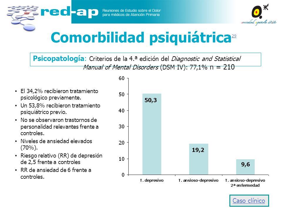50,3 19,2 9,6 Comorbilidad psiquiátrica 29 29 Psicopatología: Criterios de la 4.ª edición del Diagnostic and Statistical Manual of Mental Disorders (D