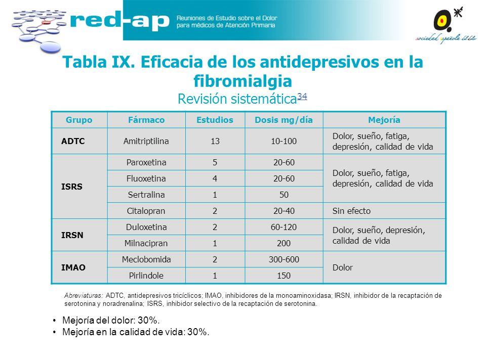 Tabla IX. Eficacia de los antidepresivos en la fibromialgia Revisión sistemática 34 34 Mejoría del dolor: 30%. Mejoría en la calidad de vida: 30%. Gru