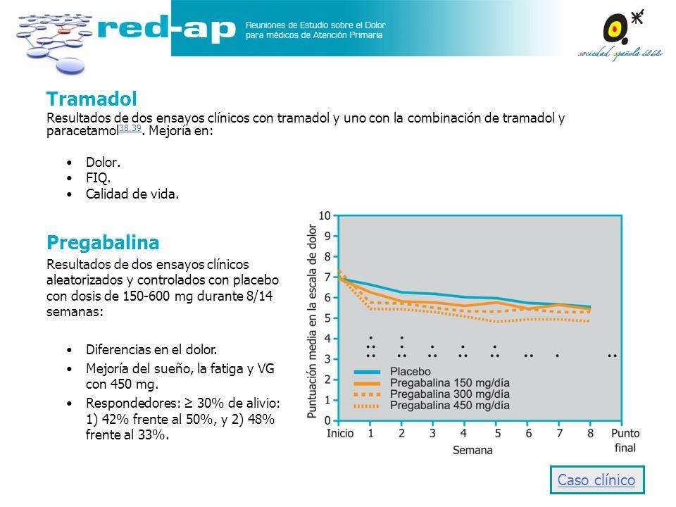 Tramadol Resultados de dos ensayos clínicos con tramadol y uno con la combinación de tramadol y paracetamol 38,39. Mejoría en: 38,39 Dolor. FIQ. Calid