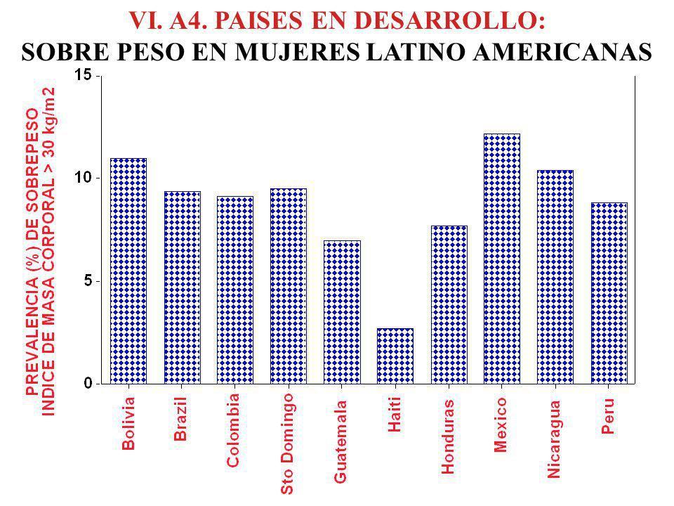 VI. A4. PAISES EN DESARROLLO: SOBRE PESO EN MUJERES LATINO AMERICANAS