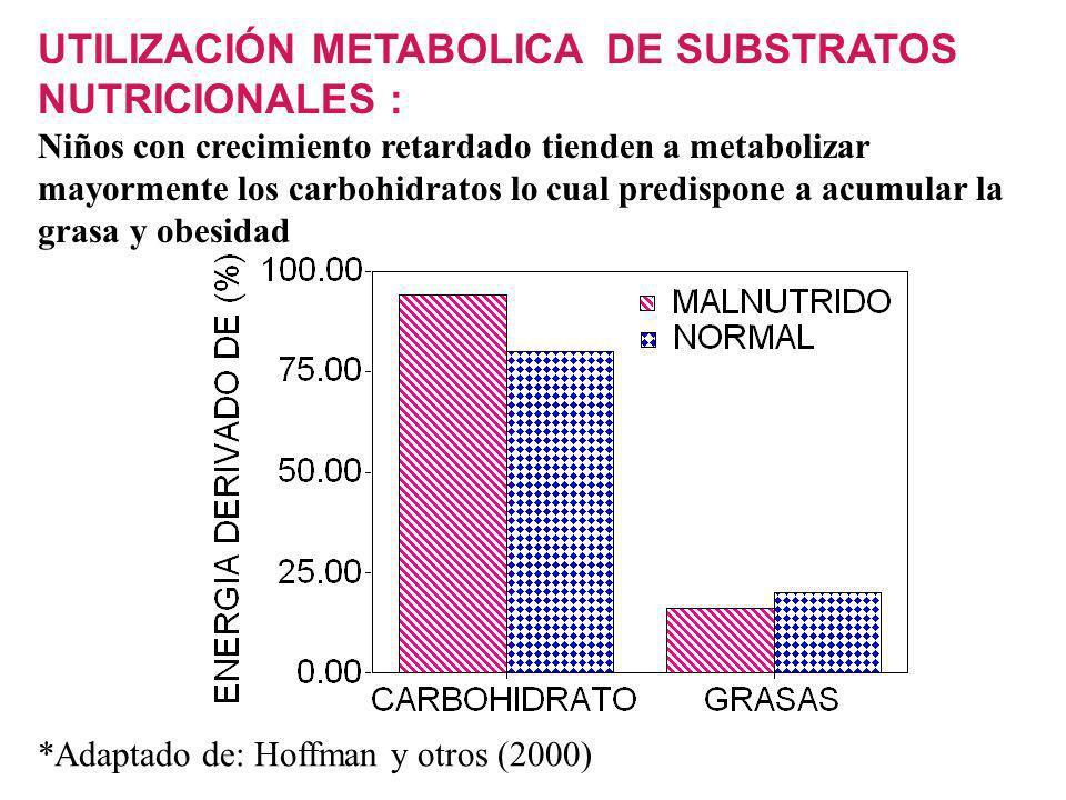 *Adaptado de: Hoffman y otros (2000) UTILIZACIÓN METABOLICA DE SUBSTRATOS NUTRICIONALES : Niños con crecimiento retardado tienden a metabolizar mayormente los carbohidratos lo cual predispone a acumular la grasa y obesidad