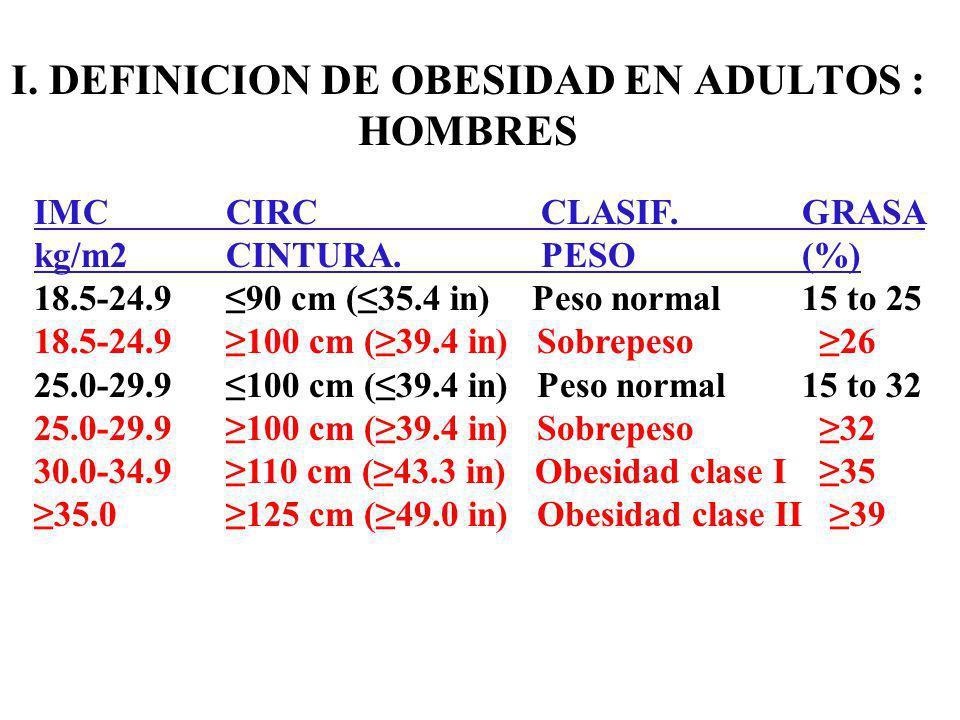 I.DEFINICION DE OBESIDAD EN ADULTOS : HOMBRES IMCCIRC CLASIF.GRASA kg/m2 CINTURA.