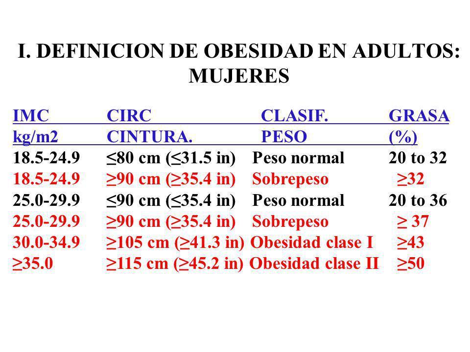 I.DEFINICION DE OBESIDAD EN ADULTOS: MUJERES IMCCIRC CLASIF.GRASA kg/m2 CINTURA.
