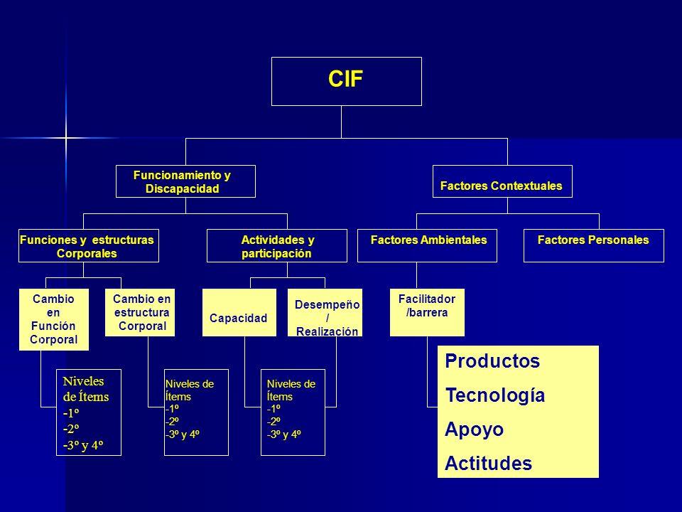 CIF Funciones y estructuras Corporales Funcionamiento y Discapacidad Actividades y participación Factores Contextuales Factores AmbientalesFactores Personales Cambio en Función Corporal Cambio en estructura Corporal Capacidad Desempeño / Realización Facilitador /barrera Niveles de Ítems -1º -2º -3º y 4º Niveles de Ítems -1º -2º -3º y 4º Productos Tecnología Apoyo Actitudes Niveles de Ítems -1º -2º -3º y 4º