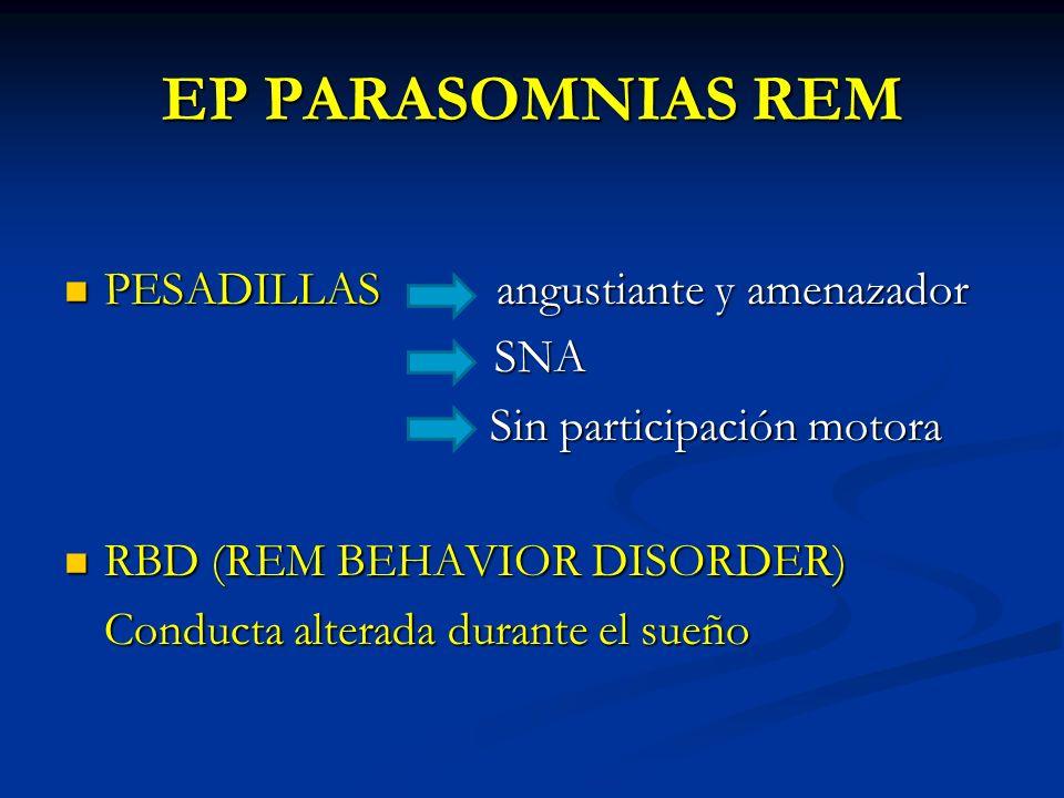 EP PARASOMNIAS REM PESADILLAS angustiante y amenazador PESADILLAS angustiante y amenazador SNA SNA Sin participación motora Sin participación motora RBD (REM BEHAVIOR DISORDER) RBD (REM BEHAVIOR DISORDER) Conducta alterada durante el sueño