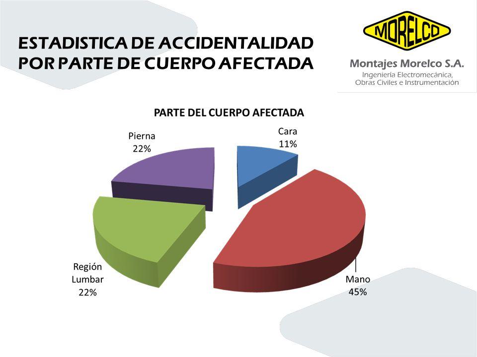 ESTADISTICA DE ACCIDENTALIDAD POR PARTE DE CUERPO AFECTADA